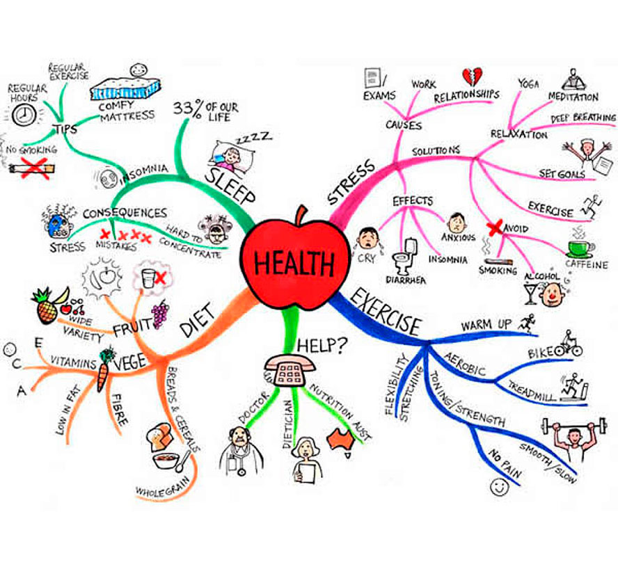 mind-map-example-003